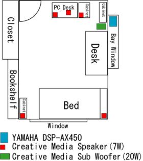 オーディオ機器配置図。図中右が北なので常時北枕で寝ていたりするわけだが。